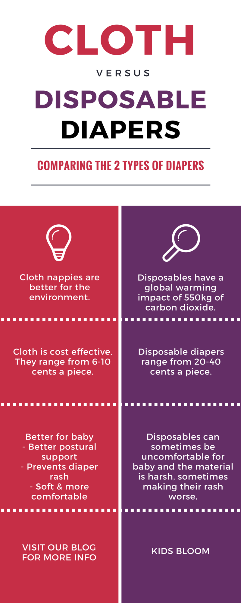 Cloth vs disposable diapers. Click for more info. #nappies #diapers #baby